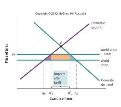 quota diagram - photo #24
