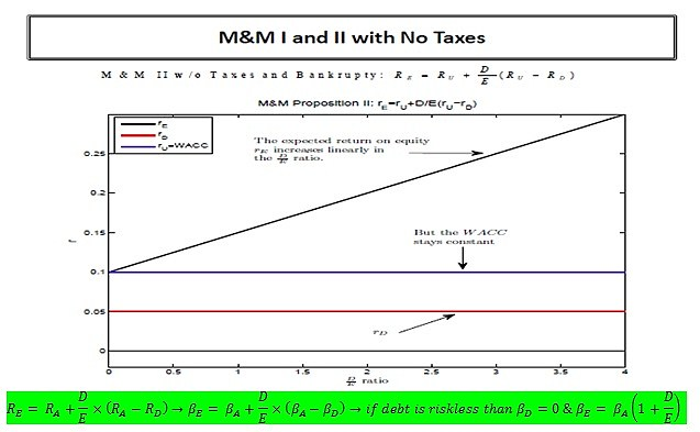 modigliani and miller 모딜리아니-밀러 정리(modigliani-miller theorem, 흔히 mm 이론)는 1958년 f 모딜리아니와 m h 밀러가 발표한 기업 금융에 관한.