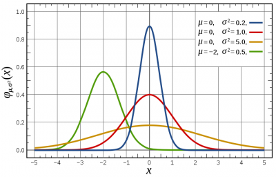 Normal Distribution Probability Density Function.png