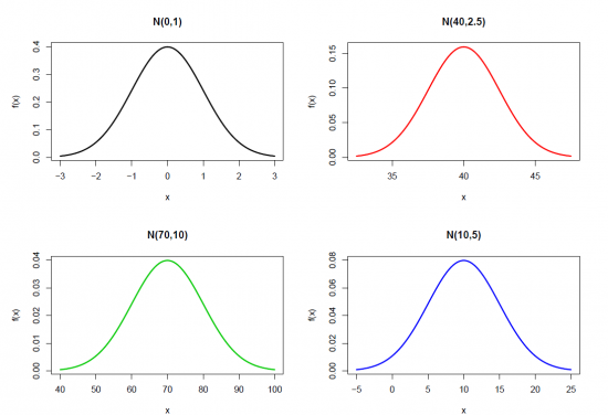 Normal Distributions.PNG